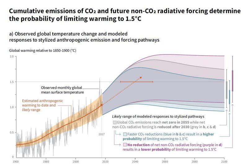 رسم بياني من تقرير اللجنة الدولية للتغيرات المناخية، الاحتباس الحراري وزيادة متوسط درجة حرارة الأرض 1.5 درجة مئوية، يوضح السيناريوهات المختلفة في حالة تقليل انبعاثات الكربون وتأثيرها على المناخ ومقارنة تلك التغييرات من 1960